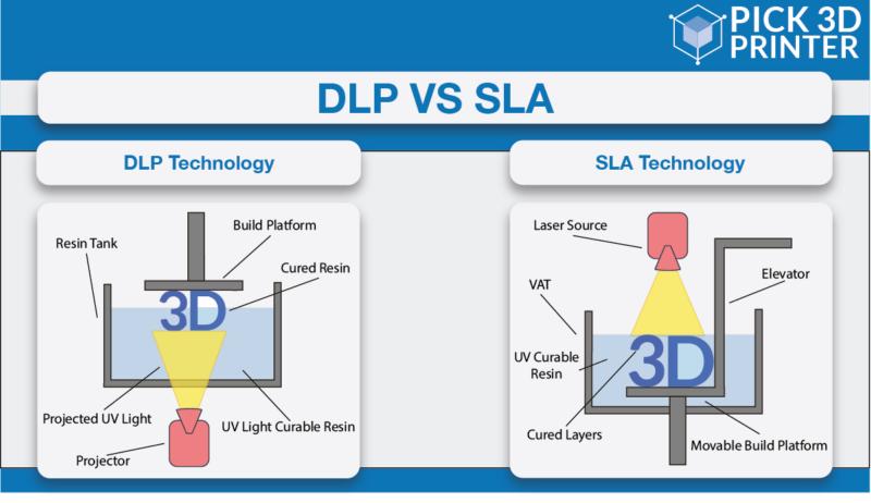 SLA & DLP