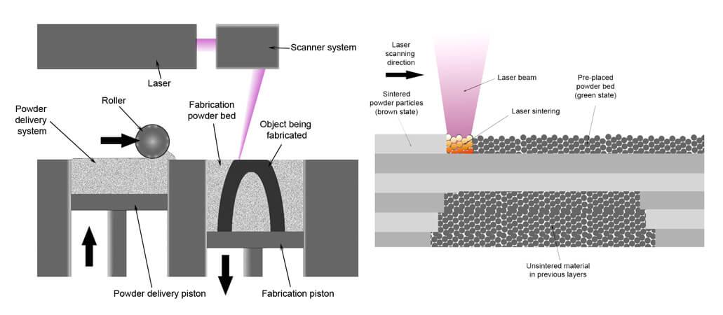 DMLS & SLM (Direct Metal Laser Sintering & Selective Laser Melting)