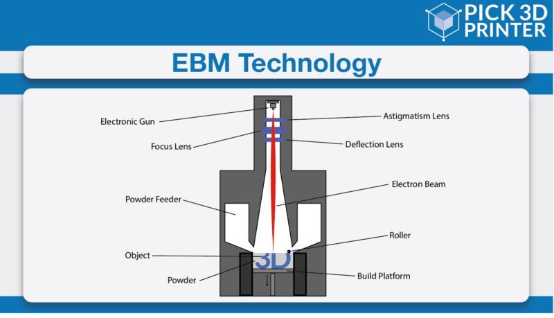 Electronic Beam Melting (EBM)