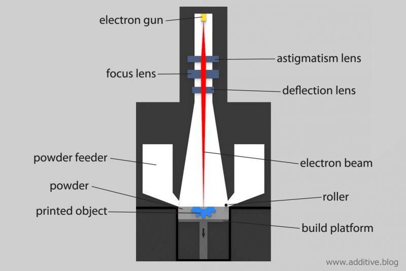 Electronic Beam Melting (EBM) process