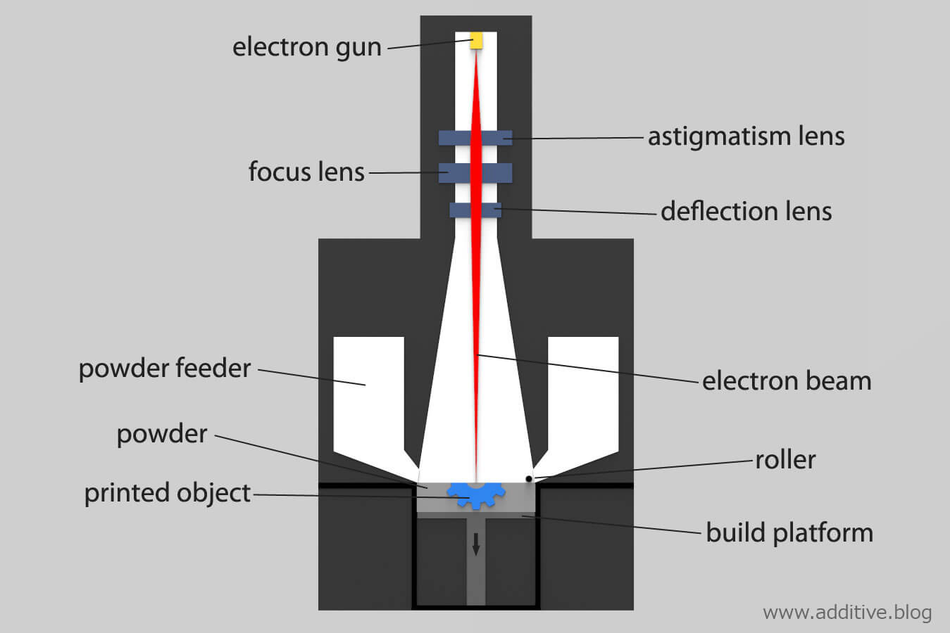 Electronic Beam Melting (EBM) process