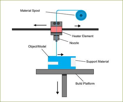 FDM (Material Extrusion)