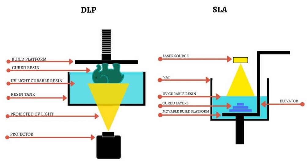 SLA & DLP (Stereolithography & Digital Light Processing)