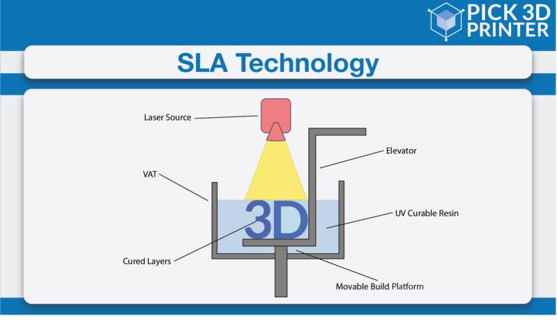 SLA Technology