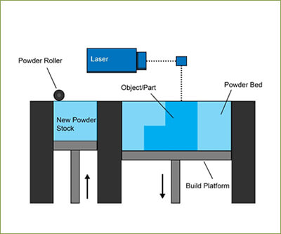 SLS,DMLS & SLM (Powder Bed Fusion)