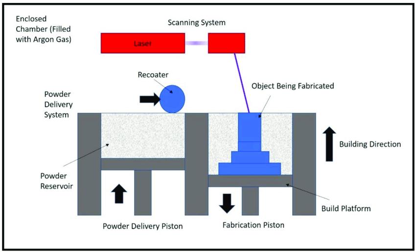 Selective Laser Melting (SLM) process