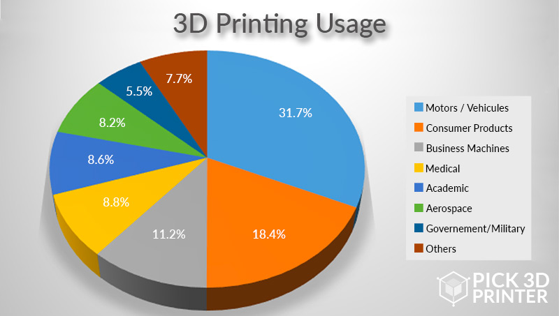 What is 3D Printing Used For