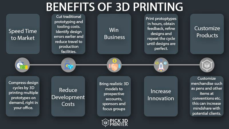 Benefits of Using 3D Printer to Make Jewelry