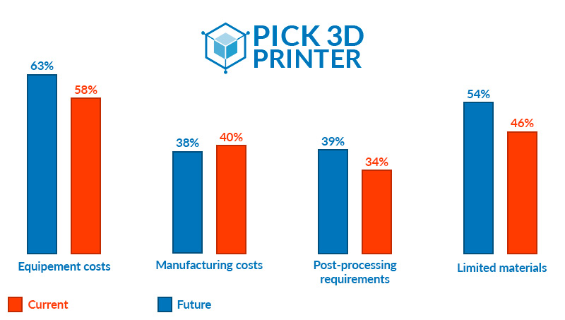 Reasons Restricting the Adoption of Jewelry 3D Printing