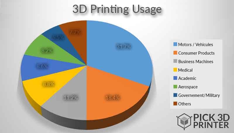 printing usage