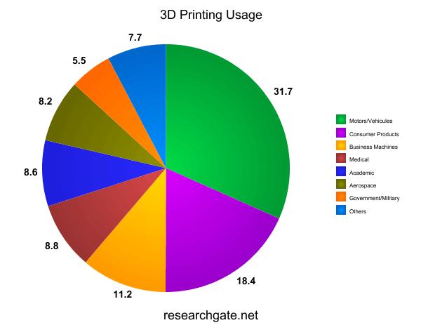 usage of 3d printing