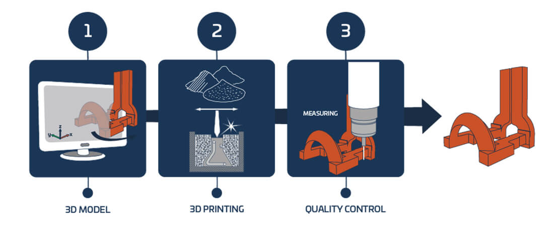 3d printing process safety