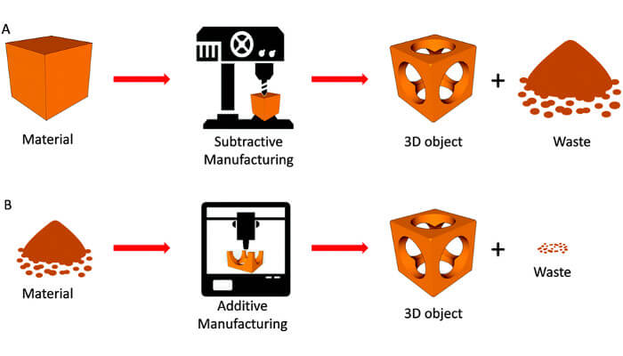 Laser cutting vs 3D Printer