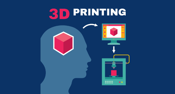 why 3d printing