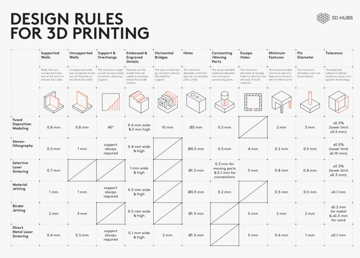 3d printing guidelines