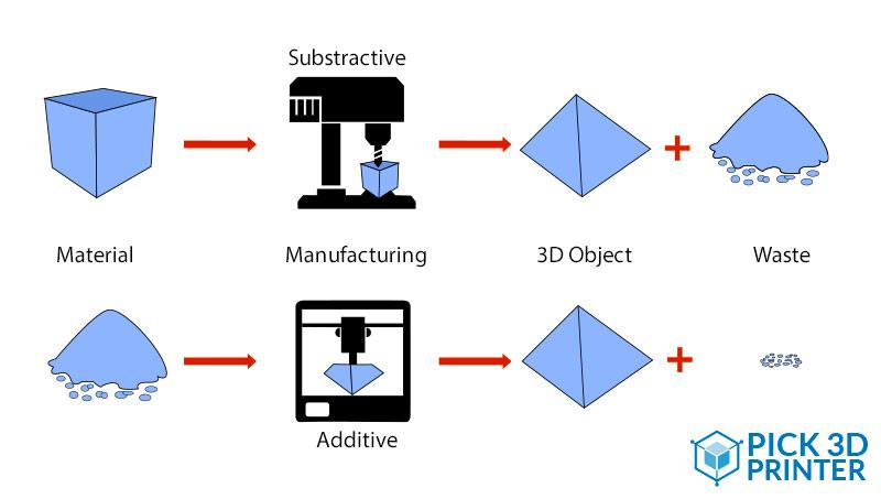 additive & subs schema