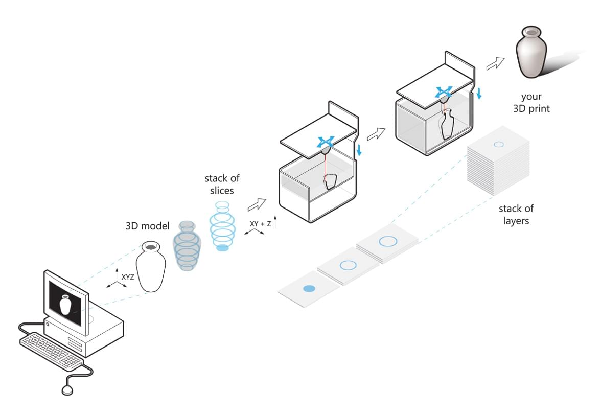 3D-printing-explanation
