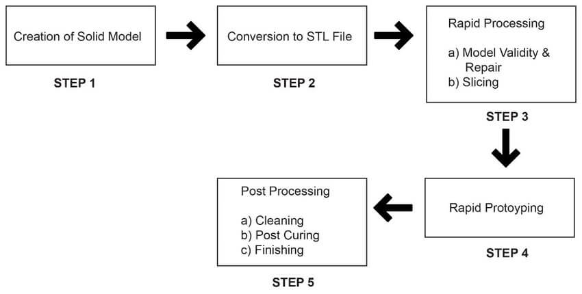 Five-steps-in-the-process-of-rapid-prototyping-5