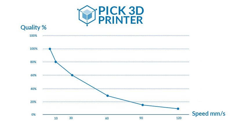 How Much 3D Printing Build Speed and What Build Size Matters
