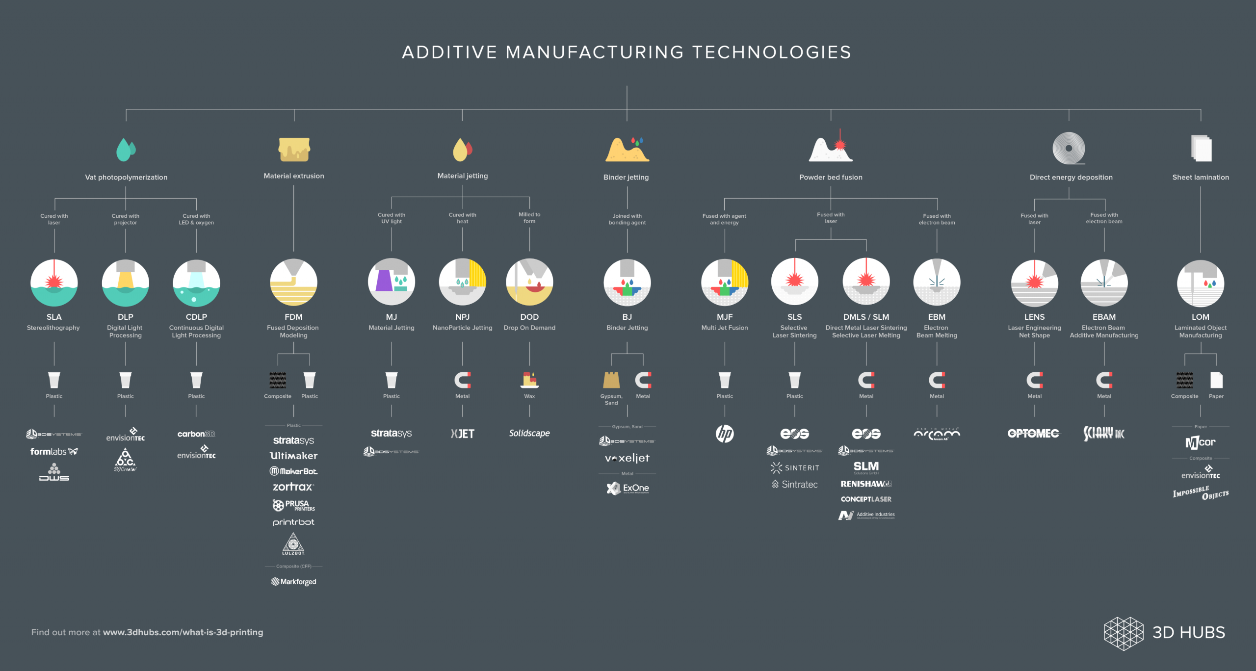 different 3d printing processes