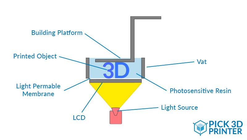 LCD 3d printing