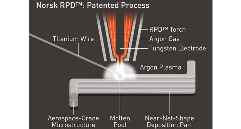 Rapid Plasma Deposition