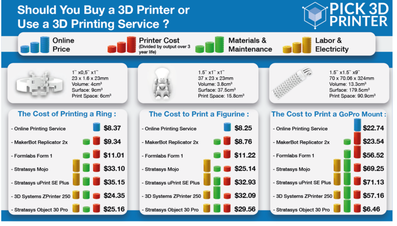 3D Printing Cost