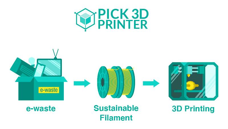 3D Printing sustainablity