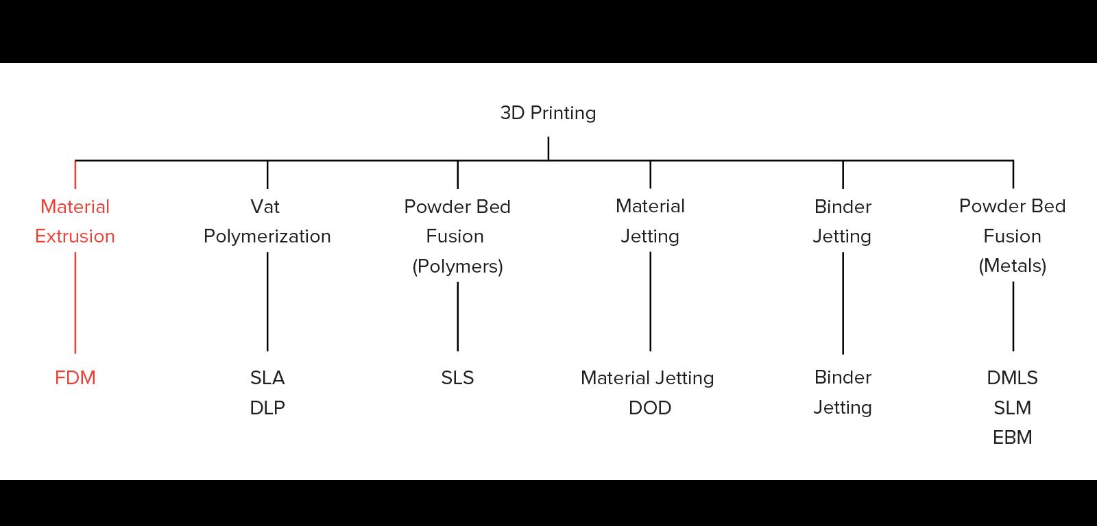 3d printing processes