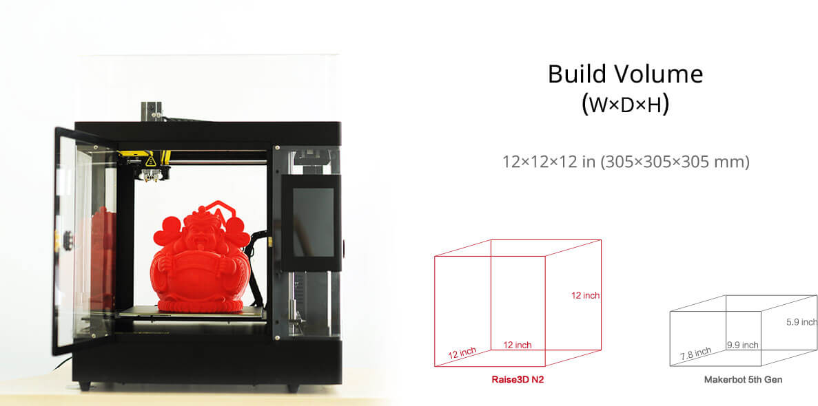 Raise3D N2 specifications