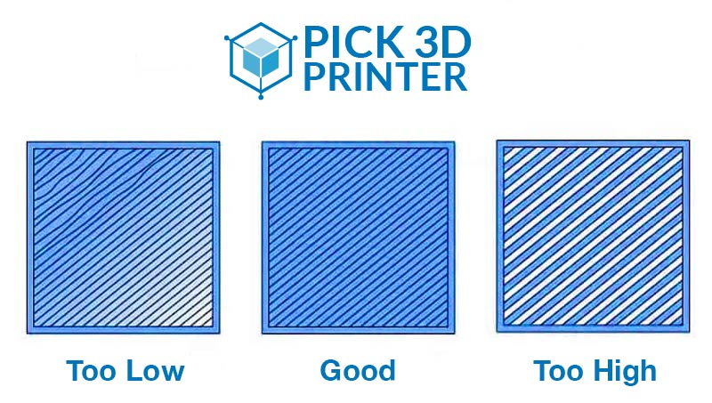 Set the Correct Distance from Nozzle to the Printing Bed