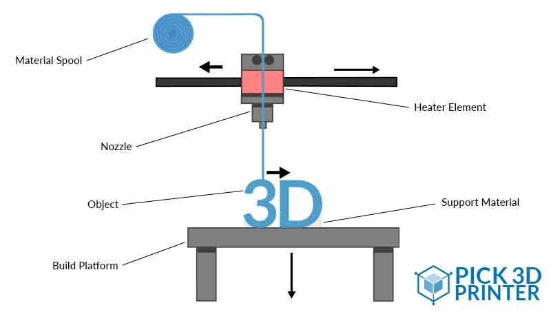 How Does an FDM 3D Printer Work?
