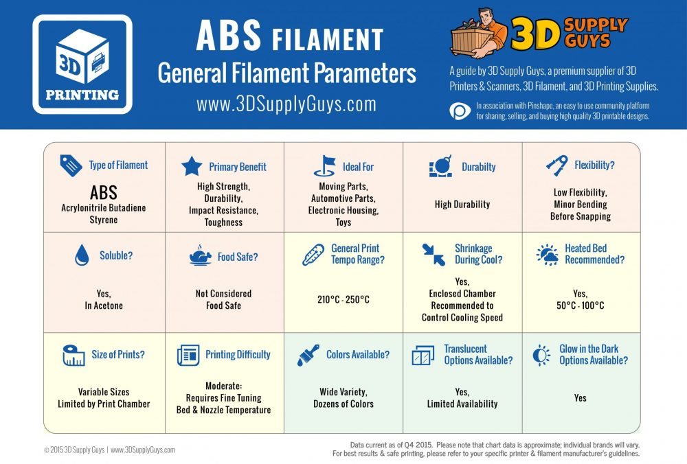 abs material characteristics
