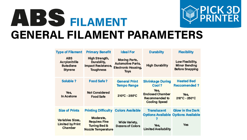 What are the Characteristics Of ABS Filaments
