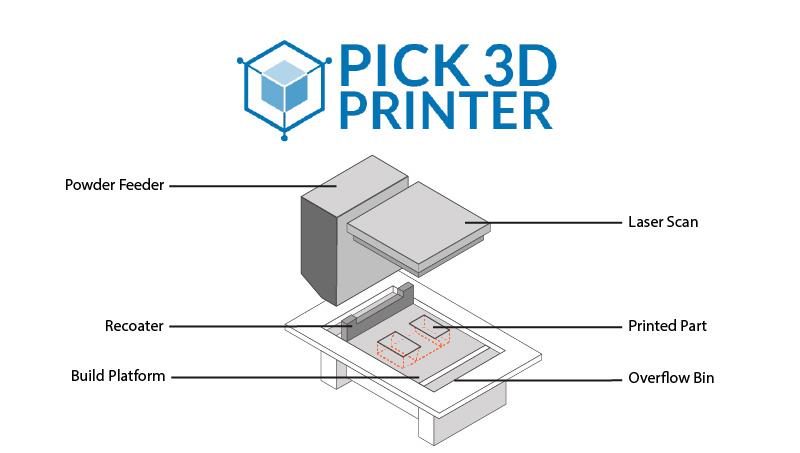 SLS 3D Printer's Parameters