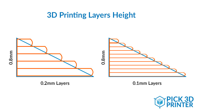 How to Choose the Right Layer Height 3D Printing?