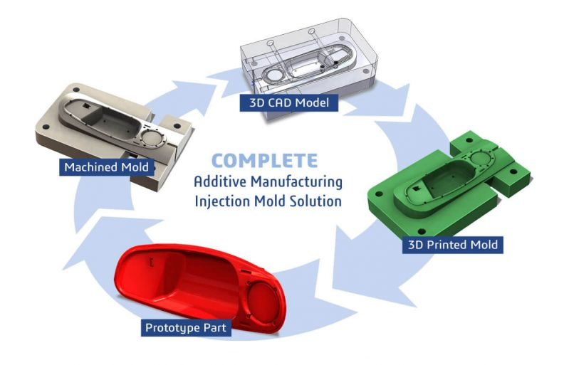 complete-mold-solution