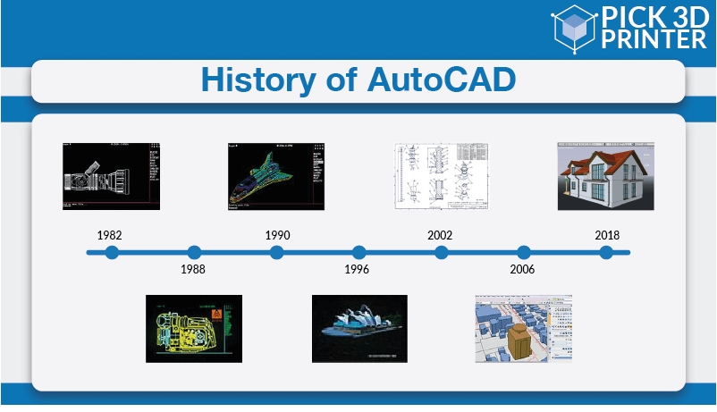 History and Characteristics of AutoCAD