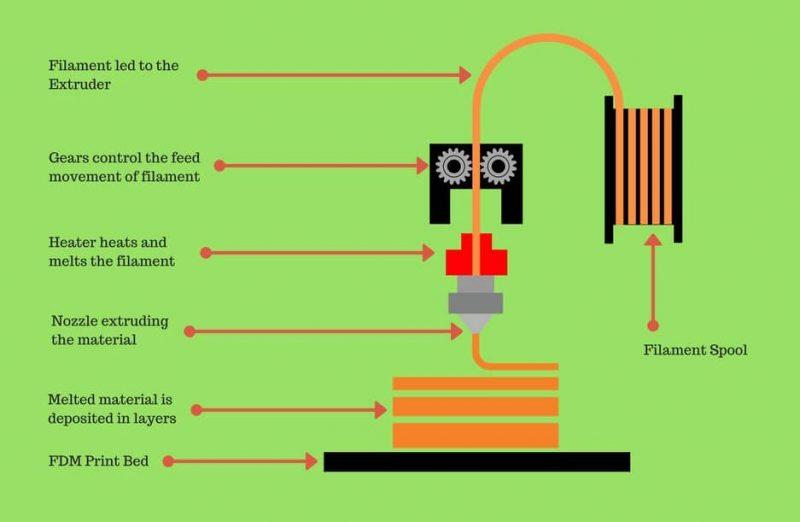 FFF diagram