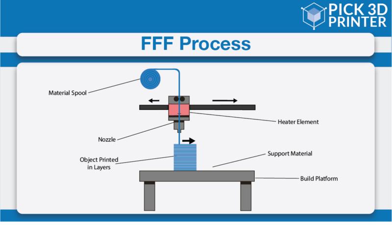 FFF Technology