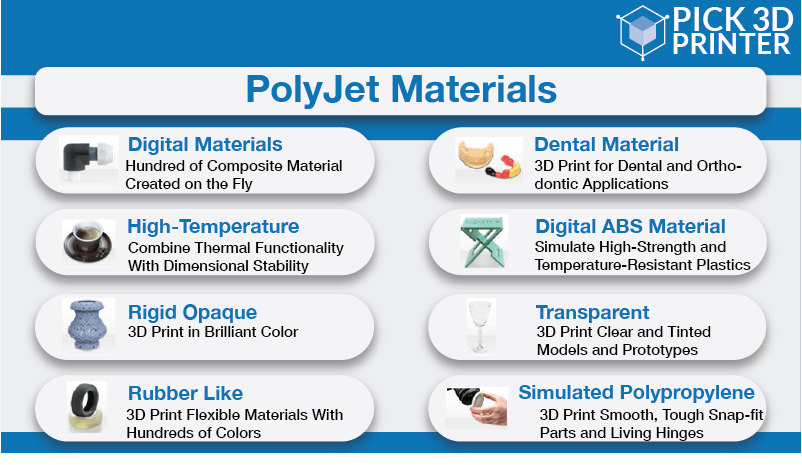 How to Build Materials for Polyjet Printers