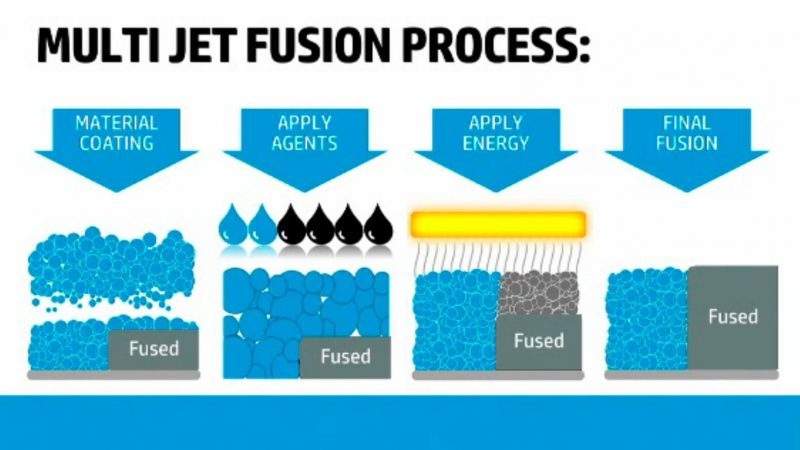 Multi-jet fusion technology