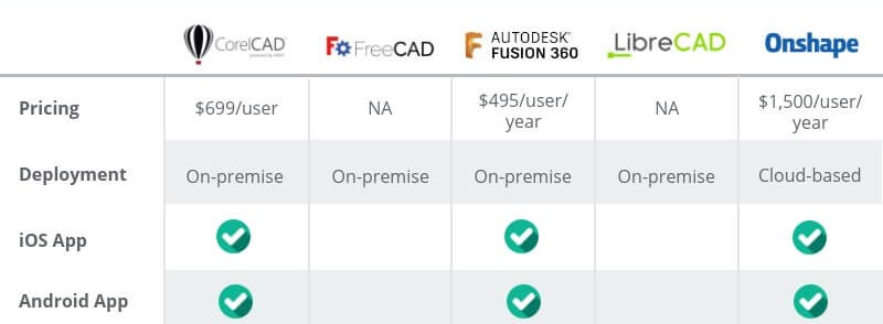 Onshape and other CAD programs