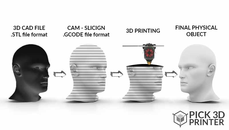 Slicing of 3D File for Desktop 3D Printer Using Computer-Aided Modeling