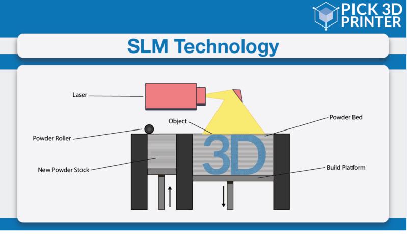 SLM Technology