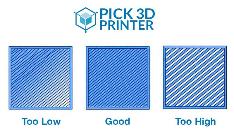 Issues regarding the first layer