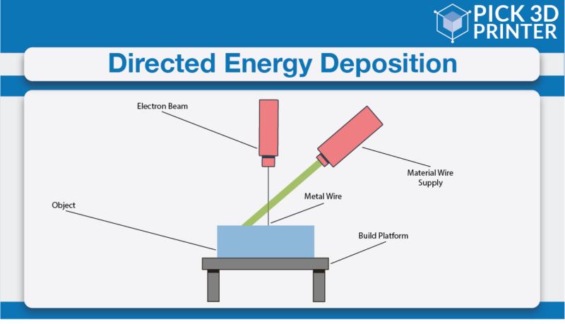 Direct Energy Deposition