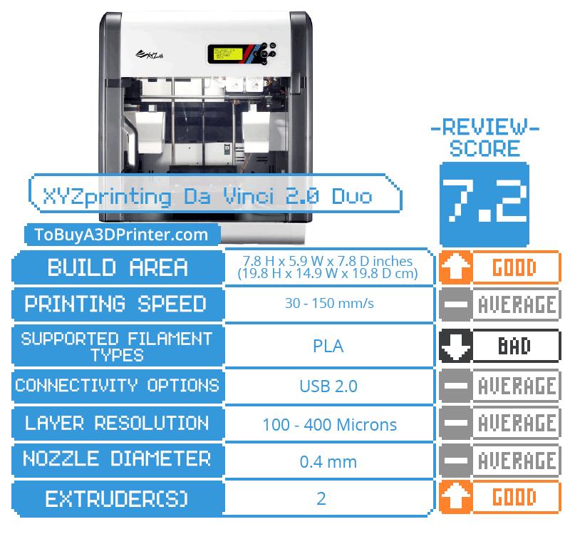Da Vinci 2.0 A Duo 3D printer specs