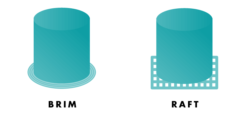 Difference Between a Brim and the Raft