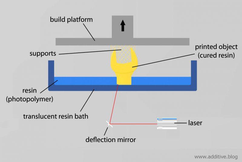 How Does SLA 3D Printer Works